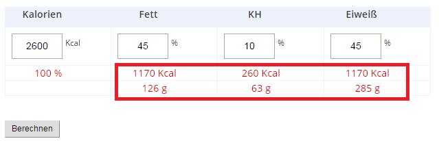 Bauchfett weg Kalorienrechner 2